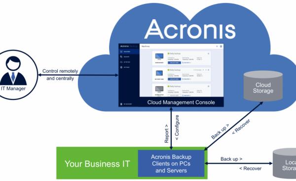acronis-backup_cloud_diagram